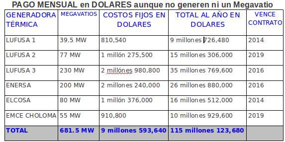 ENEE: Pago Mensual en Dolares aunque no generen ni un Megavatio